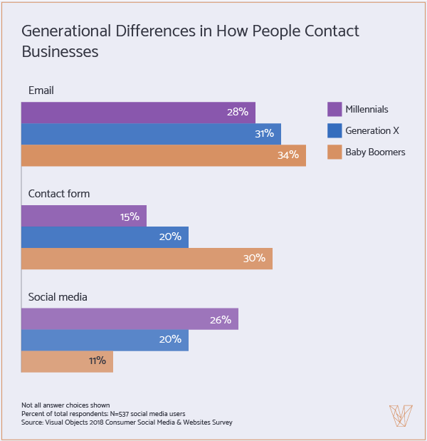 Generational Differences in How People Contact Businesses