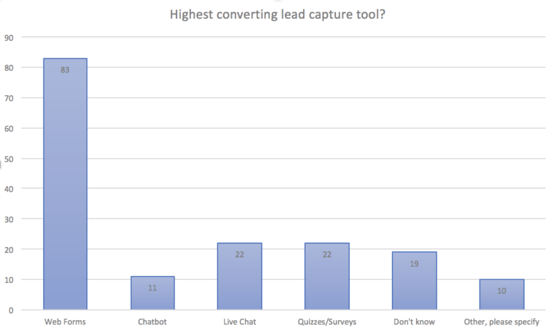 What does online lead generation look like in 2019?