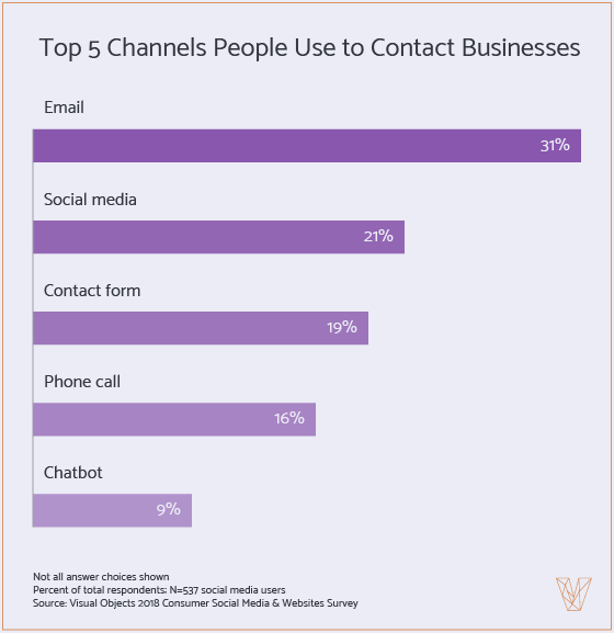 Top 5 channels people use to contact businesses