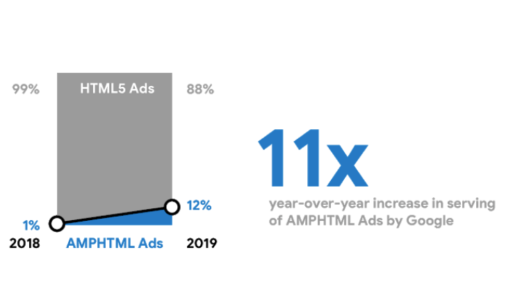 Google touts ROI of AMP display ads, adding they perform best on AMP web pages