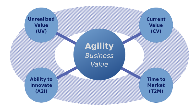 Becoming Agile: Evidence Based Management