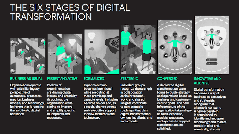 Why marketers need to help manage digital transformations