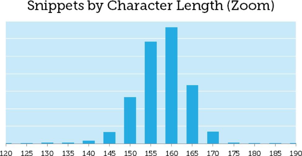 Meta Description Lengths