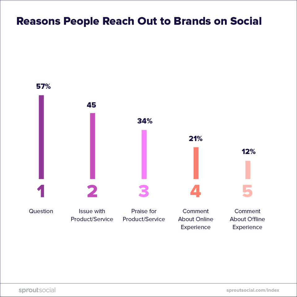 36 Marketing Stats to Help Your Marketing Strategy in 2019
