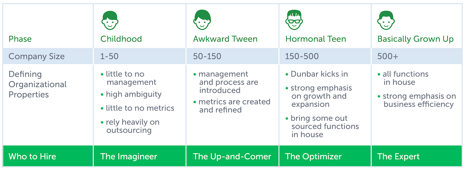 How to Walk the Tightrope Between Consistency and Growth