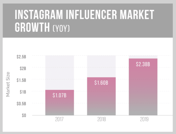Instagram Marketing for Your Business and Brands in 2019