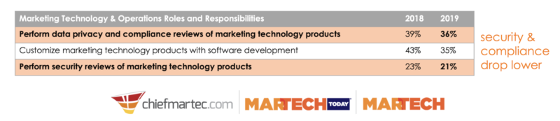 What are the job responsibilities of marketing technology management?