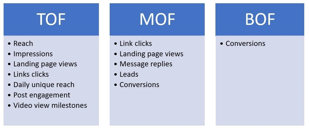 6 Steps to Create a Full-Funnel Advertising Strategy with Facebook Objectives