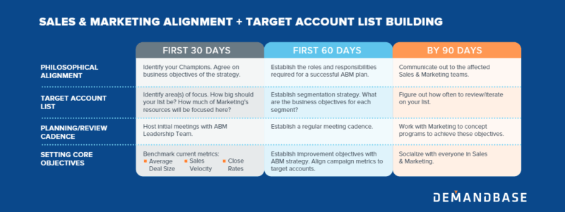 The 30-60-90 day plan for ABM