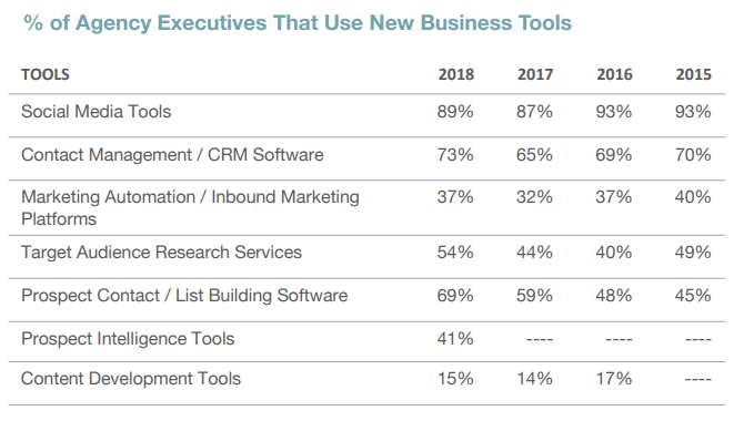 16 Agency Business Development Tools You Need to Thrive in 2019