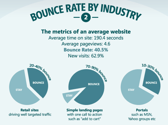 4 Tips to Improve Your Website's Bounce Rate in 2019