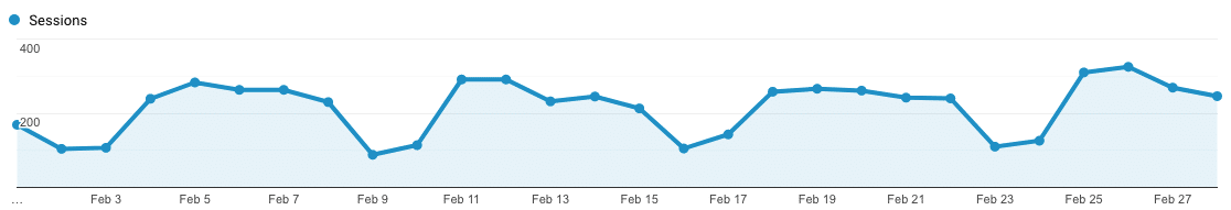 5 KPIs to Track and Measure Blog Success
