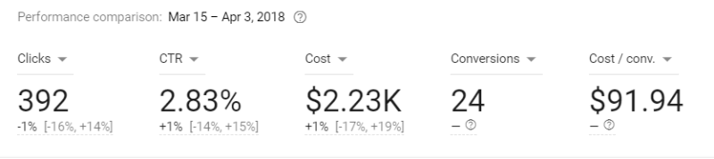 A case study for delivering performance in a mature Google Ads account