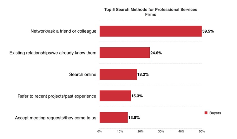 Demand Generation Marketing: A Catalyst for Professional Services High Growth