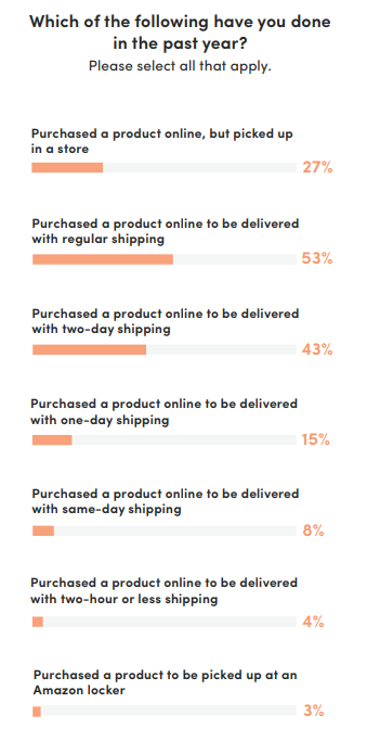 Amazon Shopping Trends