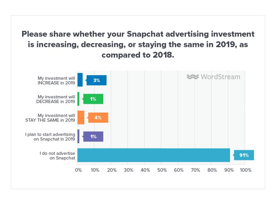 The Online Advertising Landscape in 2019 [Data]