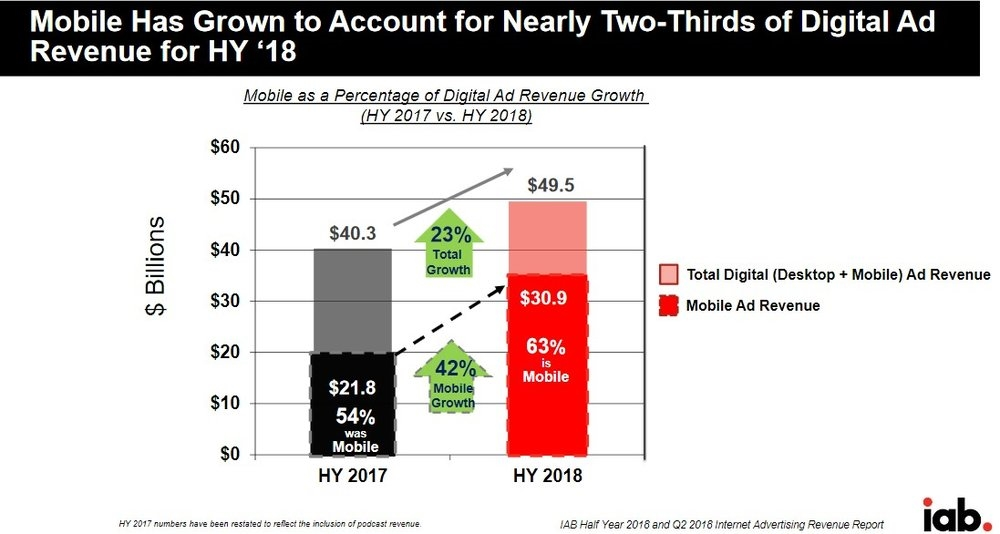 Mobile ads growth in spending