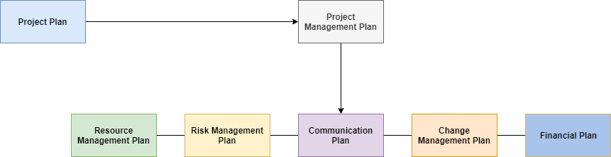 How to Create a Great Project Plan in Just 7 Steps