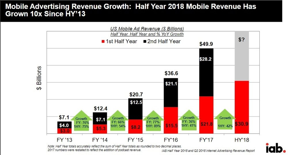 Mobile advertising spending in 2018
