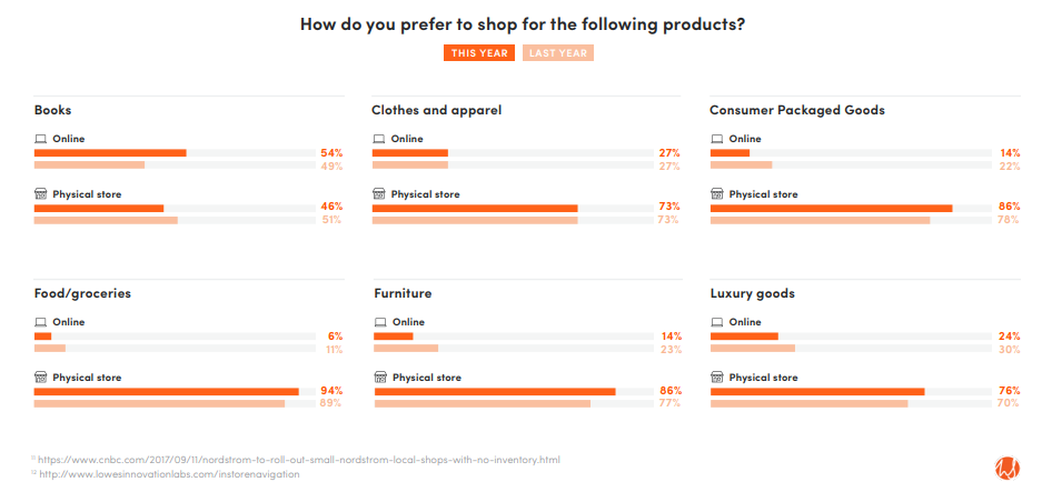 Role of Brick and Mortar Shopping
