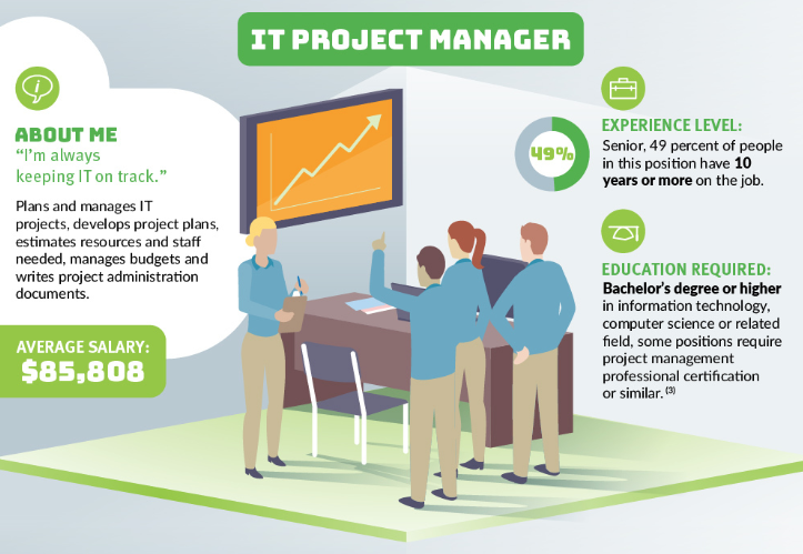IT project manager tasks