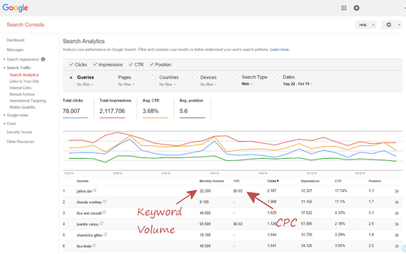 Improve Your Marketing Strategy with These 4 SEO Tools