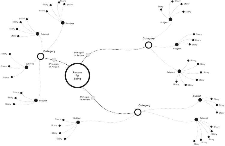 The Story Universe framework by Craig Wilson