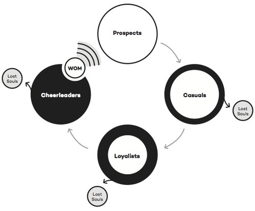 Customer Activation Lifecycle by Craig Wilson