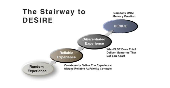 The Stairway to Desire framework for customer loyalty, by Jeanne Bliss