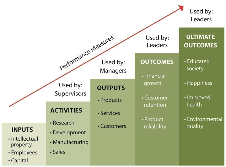 How to Measure Performance: Outcomes vs. Outputs