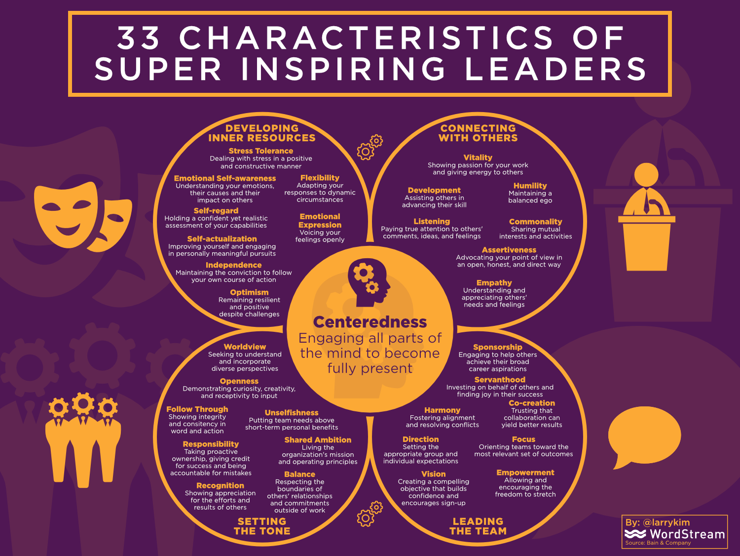 Super Inspiring Leaders Have these 33 Characteristics [Infographic]