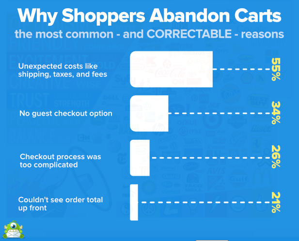 How to Convert Customers who Abandon Their Shopping Cart