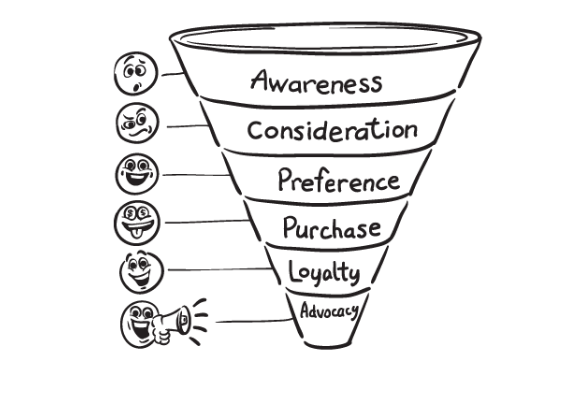 How to Drive Your Sales Funnel with Social Media Marketing