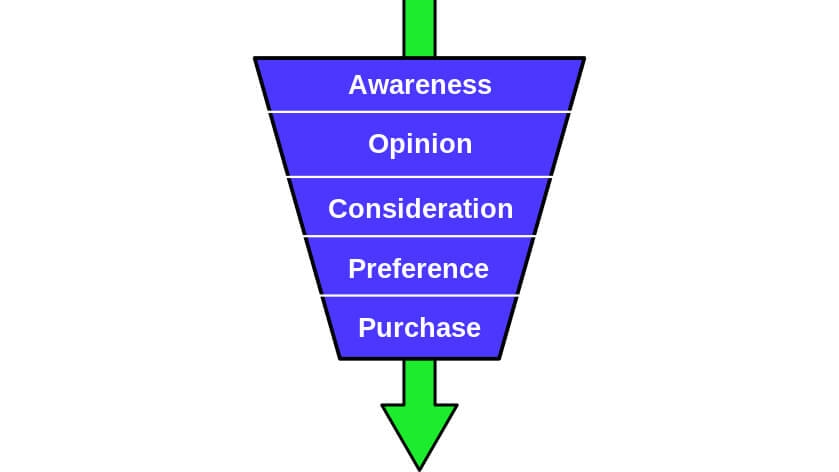 Reimagining the marketing funnel for the disrupted customer experience