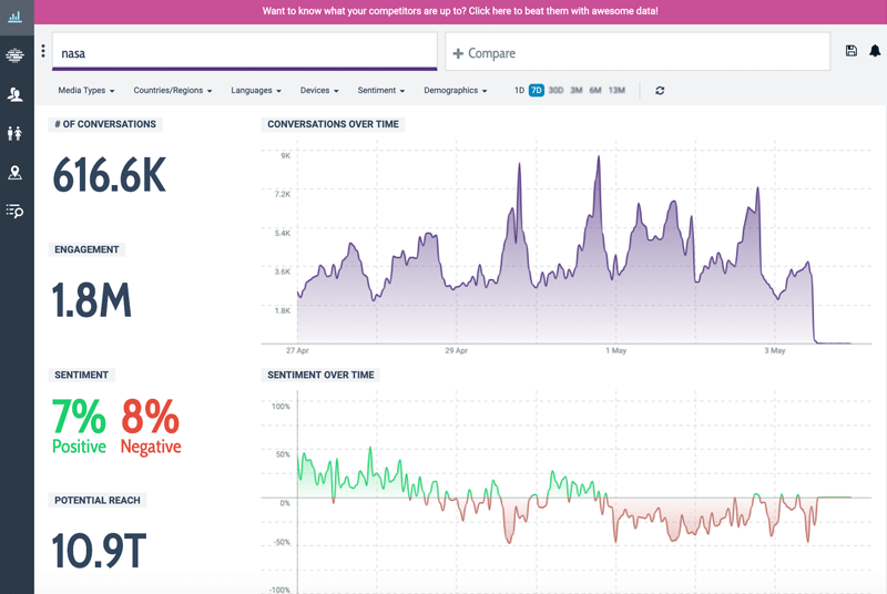 7 best social media monitoring tools for any business