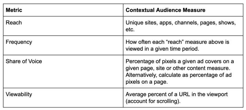 Contextual audience targeting: Pivot your audience strategy from cookies to content