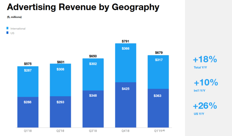 Twitter's ad revenue jumps 18% as marketers invest more on the platform