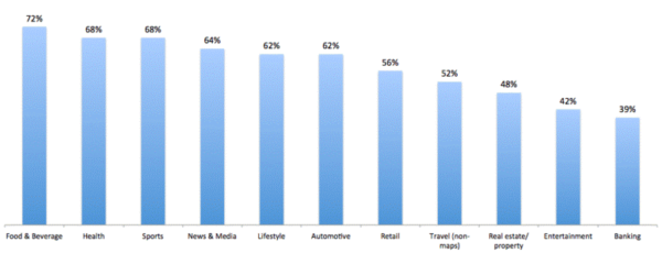 How Deep Linking Benefits Your Mobile Strategy