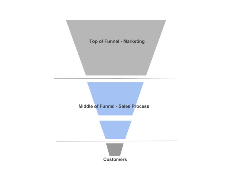 How to Set up an Email Sequence to Move Customers Through Your Sales Funnel