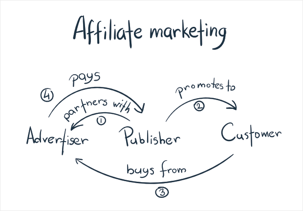 How to Start an Ecommerce Affiliate Program to Increase Sales