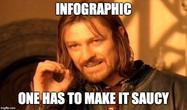 The 5 Step Formula to Create Killer Infographics for Content Marketing