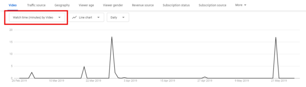 12 Youtube Analytics Every YouTuber Should Know