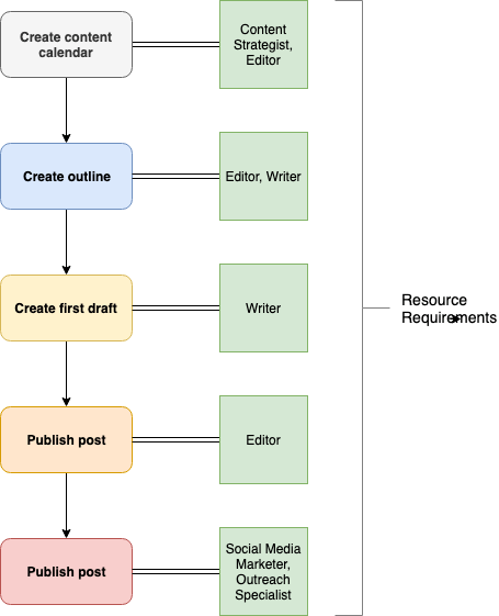 How to Define and Develop Your Project Workflows