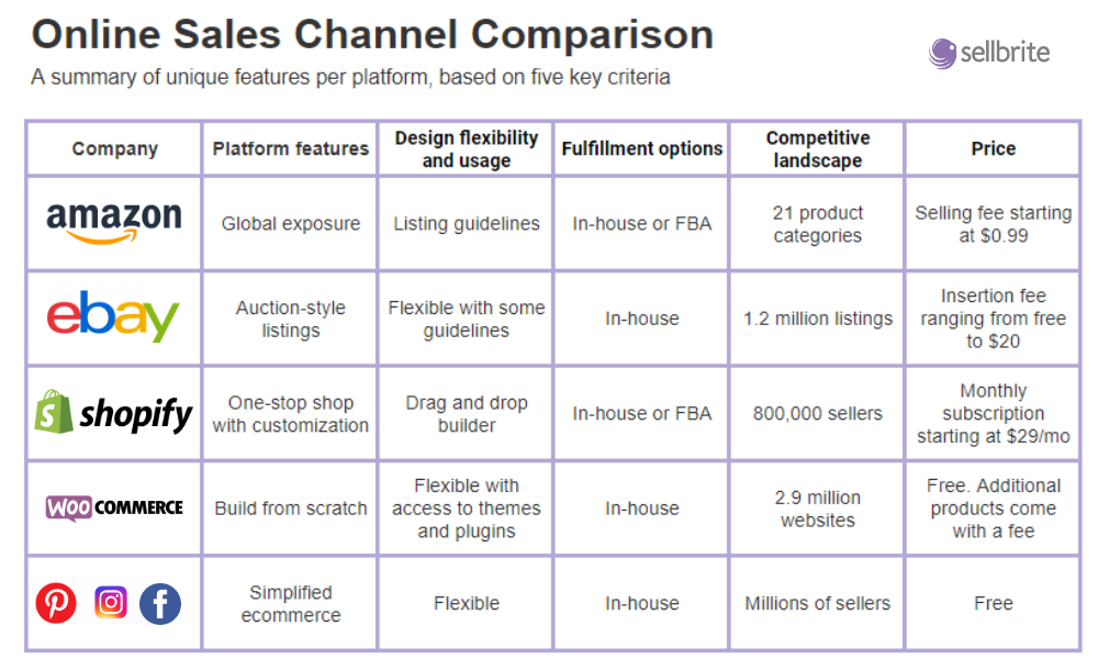 How to Decide Which Online Sales Channel to Sell Your Products On