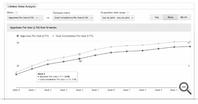 9+ Must-Track eCommerce KPIs to Ensure Google Ads Success