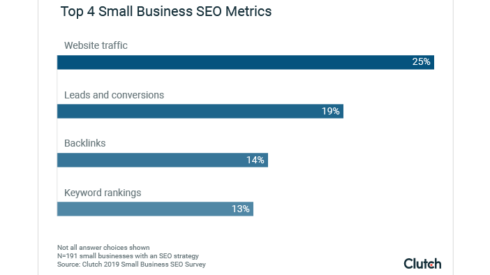 3 metrics small businesses should track to measure SEO success