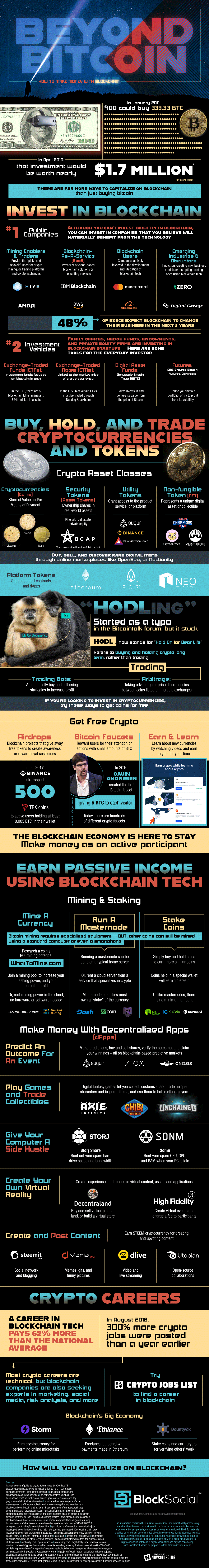 Learning to Capitalize on the Blockchain [Infographic]