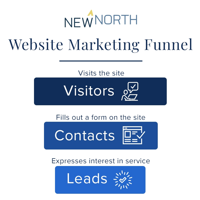 The Strategic Process to Creating MSP Websites That Generate Leads
