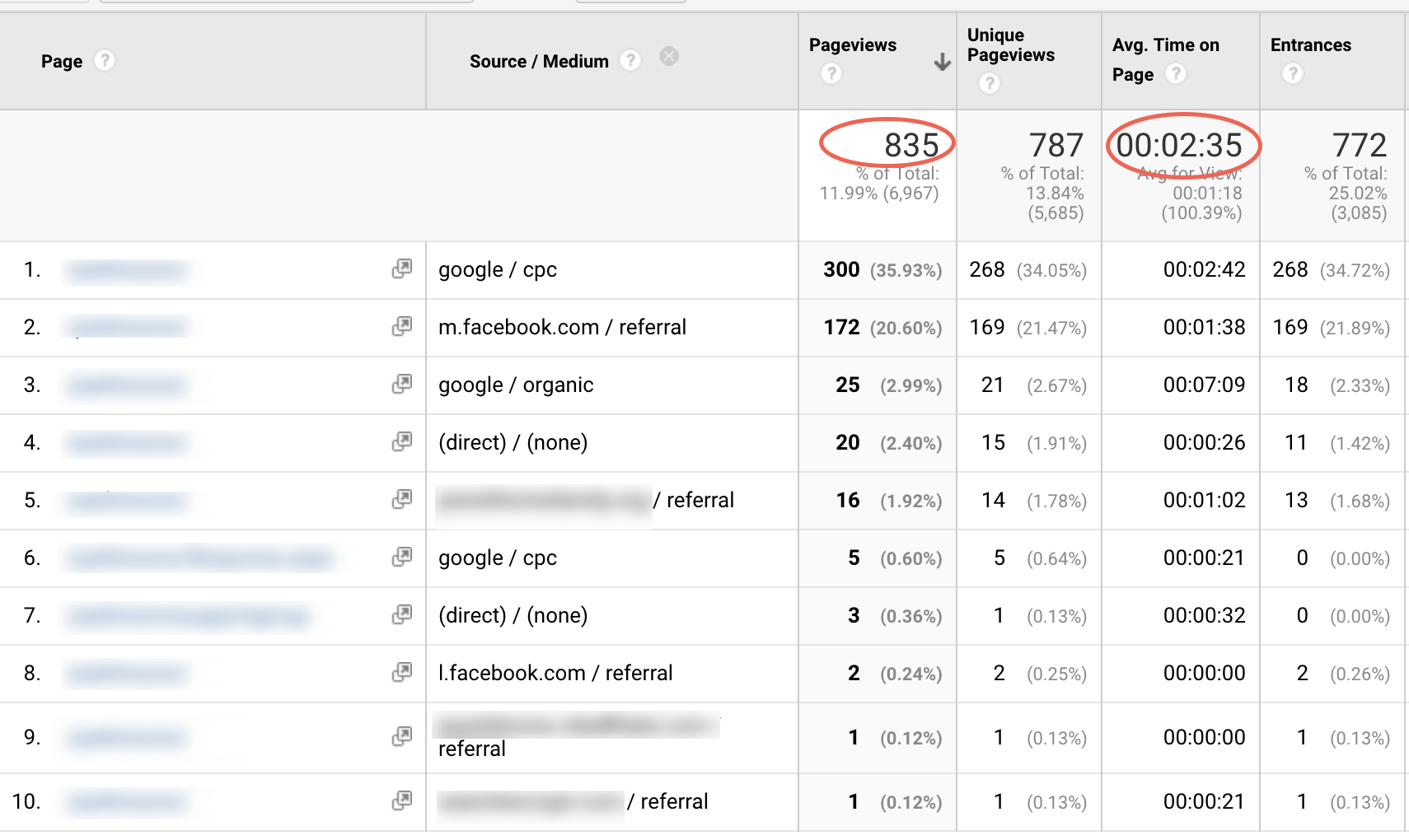 Why You Shouldn't Ignore Brand Awareness in PPC