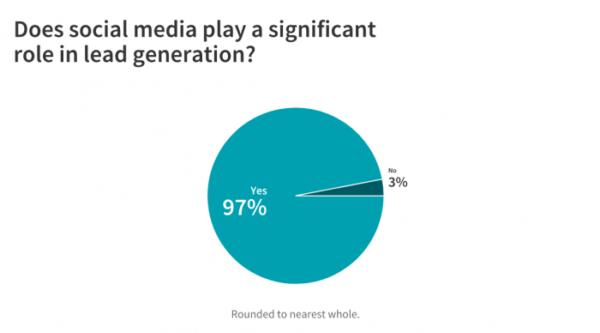 Chart comparing those who said yes (97%25) to those who said no (3%25)